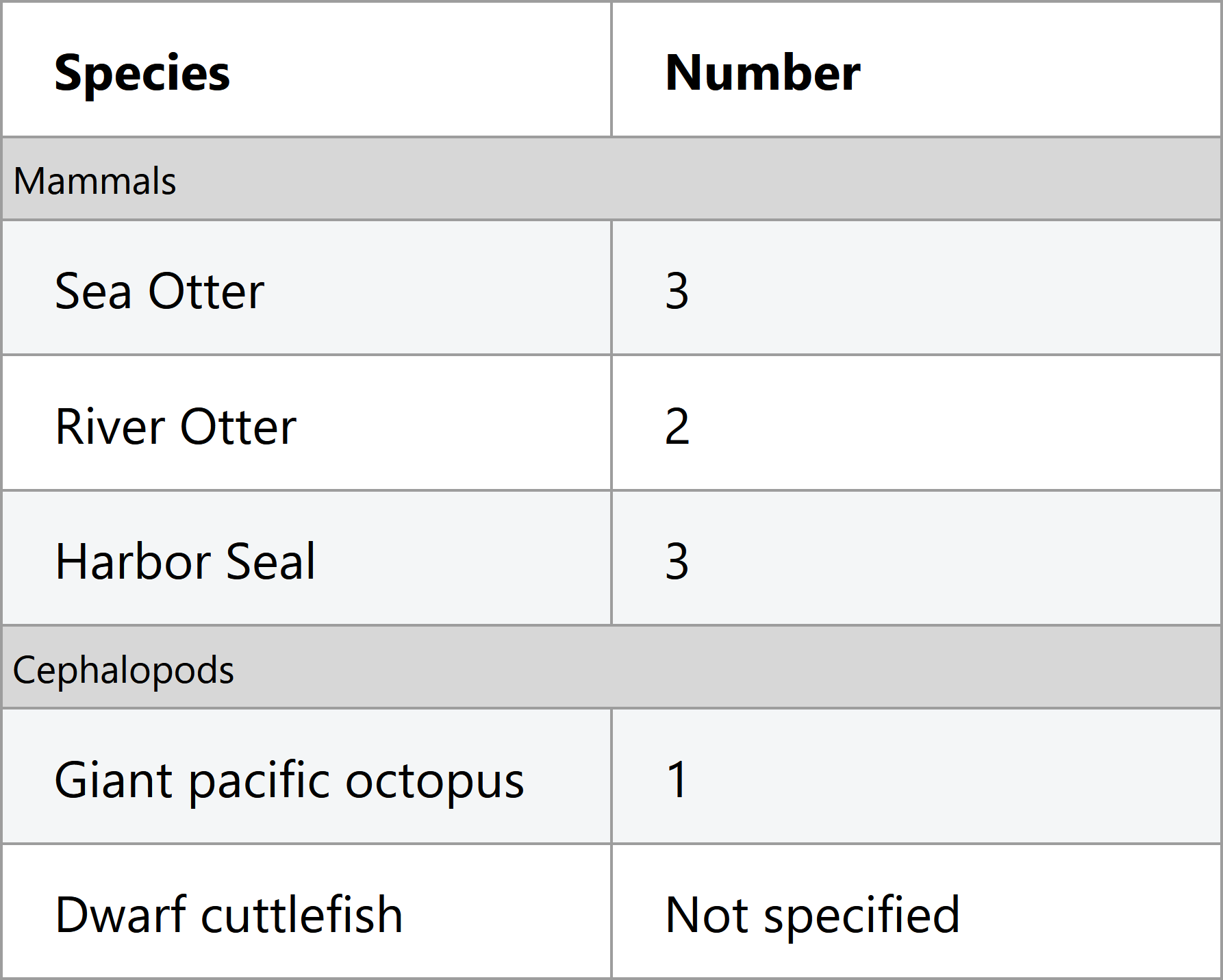 Screenshot of table of aquarium animals, this time with two groups of rows under mammal and cephalopod categories