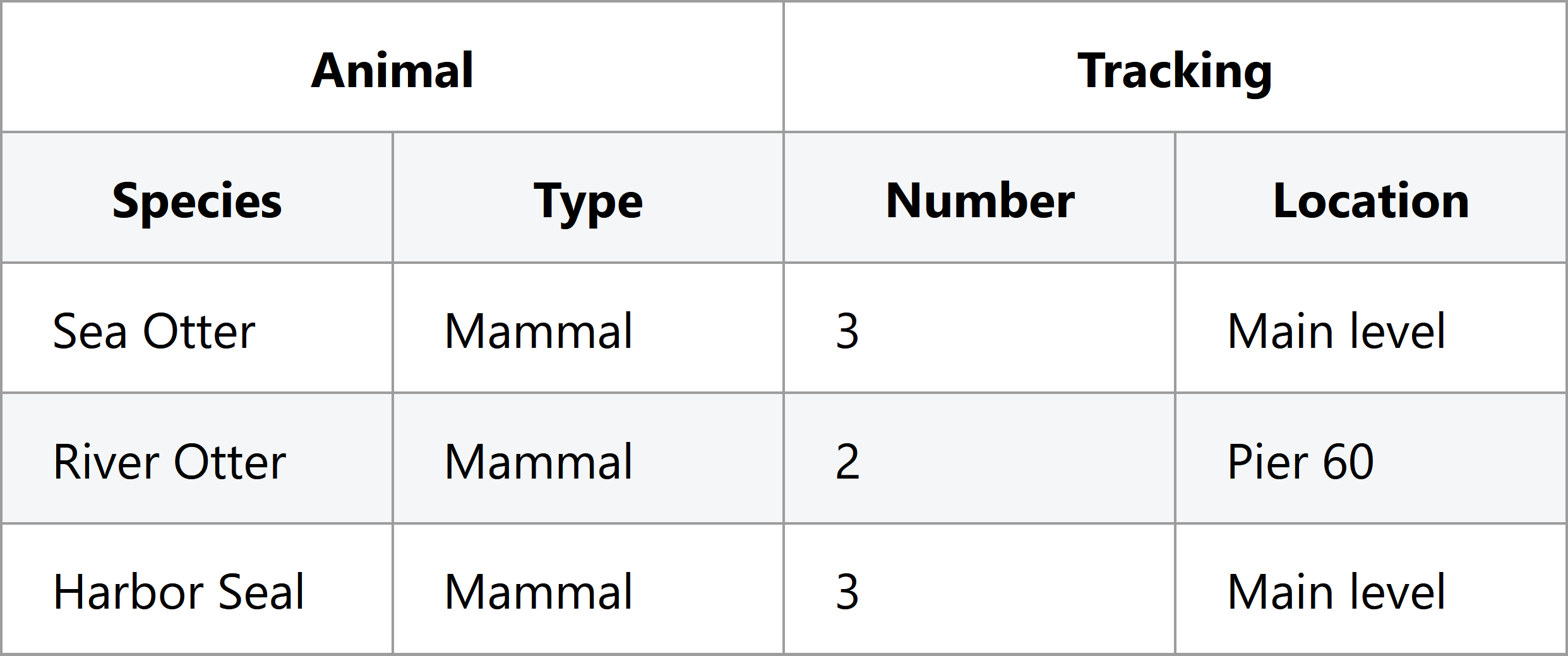 "Screenshot of a 4-column table with the same animal data. It has top-level headers of ""Animal"" and ""Tracking"", and sub-headers of Species, Type, Number, and Location"